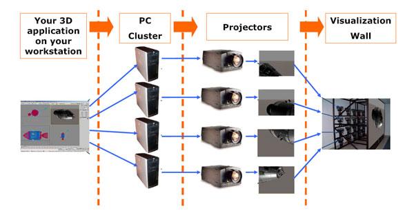 Кластер компьютеров для системы виртуальной реальности