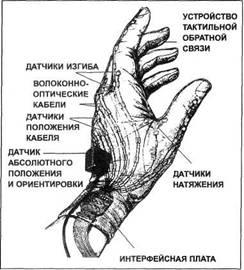 Устройство сенсорной перчатки («дейта-глов»).