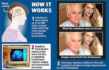 Чтение мыслей с помощью мозгового сканирования